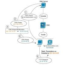 Pix Asa Perform Dns Doctoring by Network Address Translation In Cisco Asa