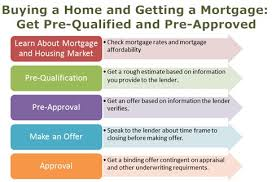 Estimate Mortgage Loan Approval by 5 Steps To A Great Home Loan