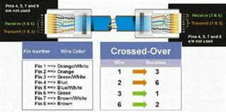 rj 45 ethernet cable wiring diagram silentway com