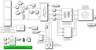 matlab simulink based grid power inverter for renewable energy