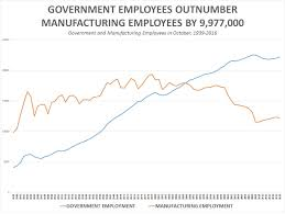 Factory Laborer Job Description Government Workers Now Outnumber Manufacturing Workers By 9 977 000