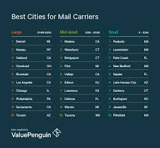 best cities for mail carriers valuepenguin