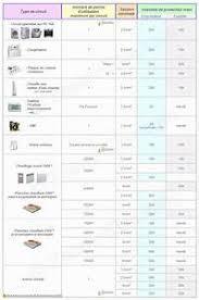 norme prise electrique cuisine norme installation electrique norme nf c 15 100 destockable schema