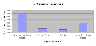 feeder bird identification and food preference science project