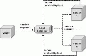 Global Load Balancing Dns And by Server Load Balancing Architectures Part 1 Transport Level Load