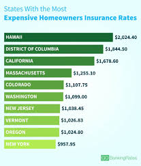 Cheapest State Average Cost Of Homeowners Insurance In Every State Gobankingrates
