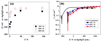 frontiers electrochemical behavior of titanium modified with