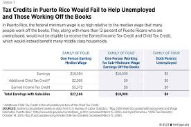 2015 Federal Tax Tables Congress Should Not Give Puerto Rico Federal Tax Subsidies The