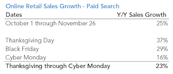 retail paid search sales growth at 23 from thanksgiving through