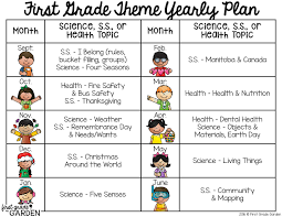theme yearly plan for science s s and health grade