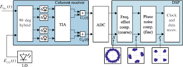 coherent receiver design based on digital signal processing in