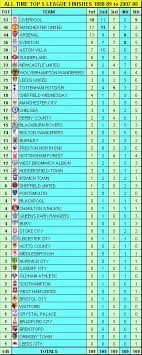english soccer league tables my football facts stats football league