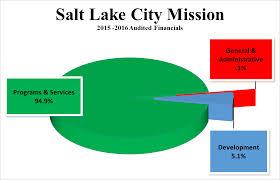 salt lake city thanksgiving salt lake city mission charity service donate give volunteer