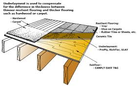 floor padding when do you need it the floors to your home
