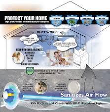 how ultraviolet light kills bacteria uv c faq s joneca corporation