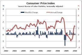 consumer price index for all consumers cpi u increased 0 1