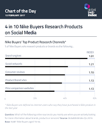 how to write a resume with no work experience sample 4 in 10 nike buyers research products on social media 4 in 10 nike buyers research products on social media globalwebindex blog