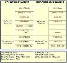 Countable And Uncountable Nouns Teaching Lesson Plan Of Countable And Uncountable Nouns Effective And