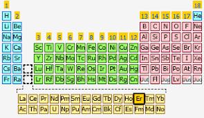 er element periodic table erbium the periodic table at knowledgedoor