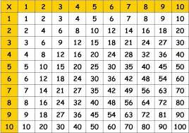 multiplication basics math lessons tes teach