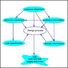 design a plan web development design