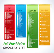 Word Grocery List Template Clean Paleo Grocery List Printable List Paleo Whole 30