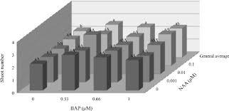 in vitro propagation and acclimatization of lippia rotundifolia