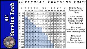 how early to arrive for black friday at target superheat charging chart how to find target superheat and actual