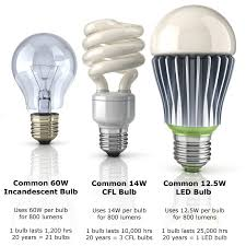 Led Versus Fluorescent Light Bulbs by Evolution Of Light Bulb Comparison