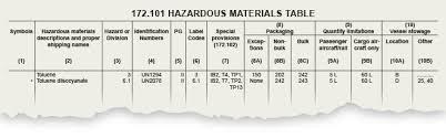 49 cfr hazardous materials table performance oriented packaging standard quick tip 155 grainger