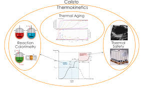 akts thermokinetics kinetics thermal analysis and aging dsc