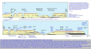eocene cliffs of bournemouth dorset
