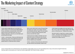 how to create a content strategy in only 652 steps portent