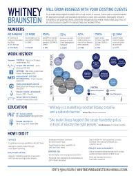 Good Resume Objectives Marketing by Marketing Manager Resume Objective Resume Omar Alnoori Project