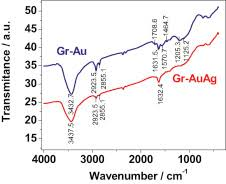 Blue And Gr by The Influence Of Uric And Ascorbic Acid On The Electrochemical