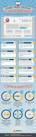 web design trends of fortune 500 companies 50c439741f707 jpg web