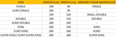 ikea mattress sizes memory foam mattress size guide