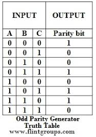 Truth Table Calculator Parity Generator And Parity Check U2013 Readingrat Net