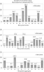 testing ecological suitability for the utilization of recycled stimulation of the growth of d subspicatus unicellular algae