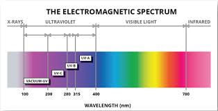 infrared and ultraviolet light understanding ultraviolet led applications and precautions