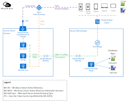test azure remoteapp hybrid collections u2013 ed mondek u2013 cloud