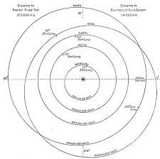 the solar system chapter 1 wikisource the free online library