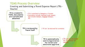 Process Expense Reports by Banner Travel And Expense Management System Tems Overview Ppt