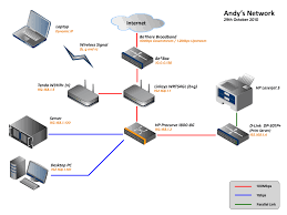 the network diagram of the network the abyssunderground website