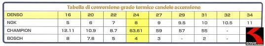 tabella conversione candele buy denso iridium iy24 spark kitaco takegawa daytona yx