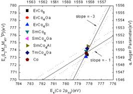 si e r ion rhone alpes effects of m si ga and al for co substitution on the electronic