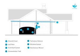 rainwater purification diagram banquet hall floor plans