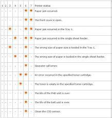 Dell Diagnostic Lights Dell 1320c 1320cn Laser Printer Error Codes Dell Us