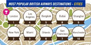 airways most popular destinations edreams travel