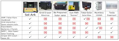 emp proof portable solar generator affordable sol ark pricing